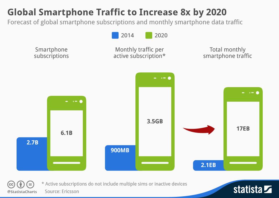 Statistika trendova u korišćenju smartfonova pokazuje da je rast njihove rasprostranjenosti gotovo eksponencijalan