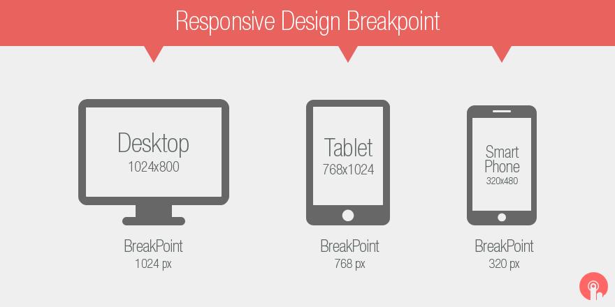 Jedan primer odabira responsive breakpoint-ova